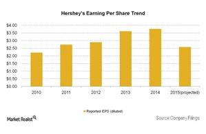 uploads/2015/08/Hersheys-Earning-Per-Share-Trend-2015-08-111.jpg