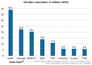 uploads/2015/12/US-Video-Subscribers1.png