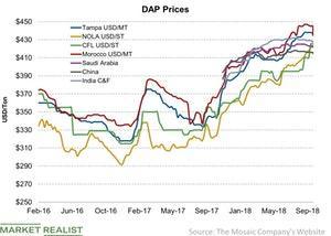 uploads/2018/09/DAP-Prices-2018-09-30-1.jpg