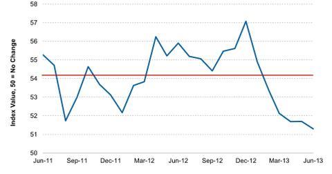 uploads/2013/07/HSBC-Mexican-Manufacturing-PMI-2013-07-01.jpg