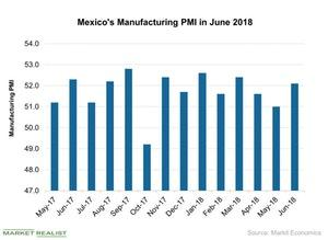 uploads///Mexicos Manufacturing PMI in June