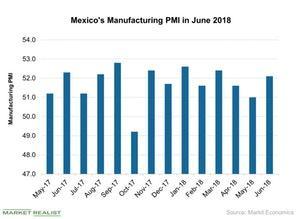 uploads/2018/07/Mexicos-Manufacturing-PMI-in-June-2018-2018-07-23-1.jpg