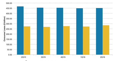 uploads/2016/08/Citi-vs-BAC-consumer-loans-2.png