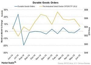 uploads/2015/07/Durable-Goods-Orders1.jpg