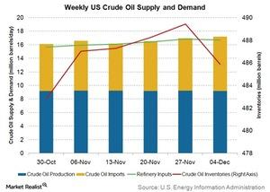 uploads/2015/12/weekly-us-crude-oil-supply-and-demand21.jpg