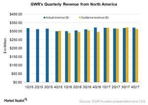 uploads///GWR North America