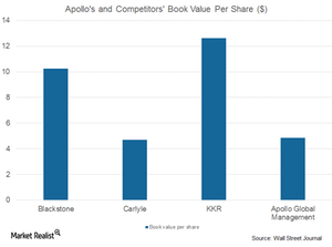 uploads/2017/08/APO-and-comp.-book-value-per-share-2-1.png