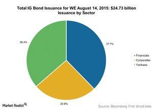 uploads///Total IG Bond Issuance for WE August    billion
