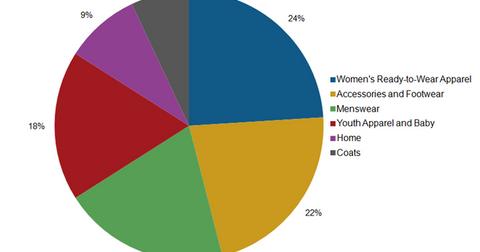 uploads/2016/01/BURL-Chart-2-merchandise-categories1.png