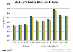 uploads/2017/08/ULTA-Sales-2Q17-1.png