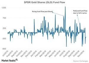 uploads/2016/11/SPDR-Gold-Shares-GLD-Fund-Flow-2016-11-16-2-1.jpg