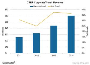 uploads///Corporate travel