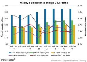 uploads/2016/02/Weekly-T-Bill-Issuance-and-Bid-Cover-Ratio-2016-02-211.jpg