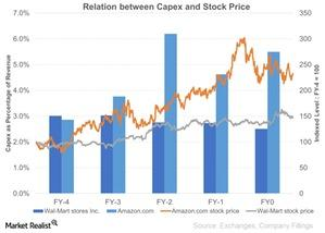 uploads/2015/08/Relation-between-Capex-and-Stock-Price1.jpg