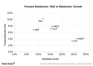 uploads///forward dist yield to dist growth