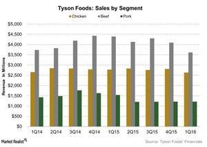 uploads///Tyson Foods Sales by Segment