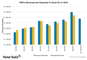 uploads/2016/04/FISV-Revenues1.png