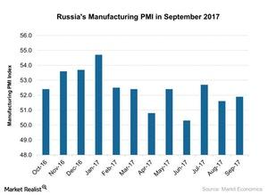 uploads///Russias Manufacturing PMI in September