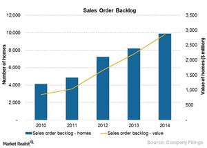uploads/2015/07/Chart-7a-sales-order-backlog1.png