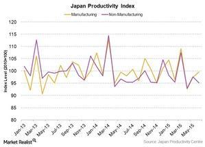 uploads///Japan productivity growth