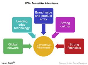 uploads/2015/06/UPS-Competitive-advantages1.png