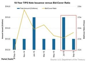 uploads/2015/09/10-Year-TIPS-Note-Issuance-versus-Bid-Cover-Ratio-2015-09-201.jpg