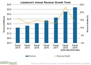 uploads/2019/02/LULU-Revenue-1.png