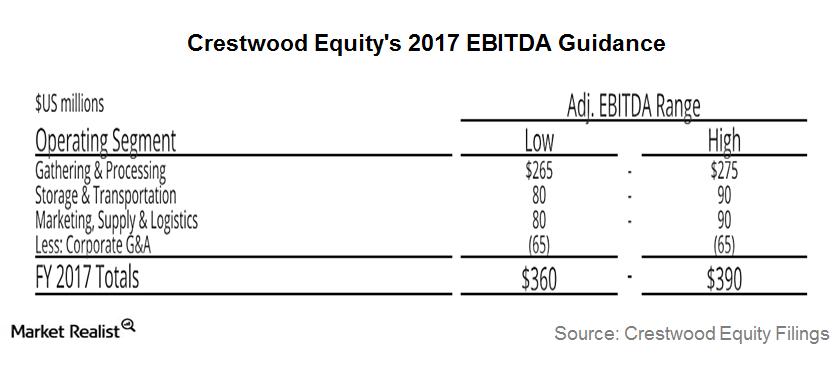 uploads///EBITDA guidance