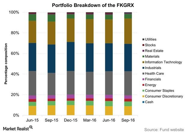 uploads///Portfolio Breakdown of the FKGRX