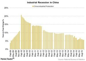 uploads/2015/12/industrial-recession-in-China1.jpg