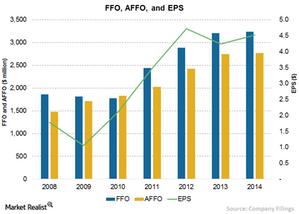 uploads/2015/09/Chart-12-FFO-AFFO1.png