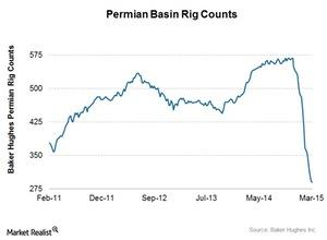 uploads/2015/03/Permian-basin-rog-count1.jpg