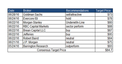 uploads/2016/06/analyst-recommendations-7-1.png