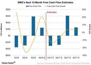 uploads///SMGs Next  Month Free Cash Flow Estimates