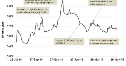 uploads/2015/06/Junk-Bond-Yields-in-2014-and-20151.jpg
