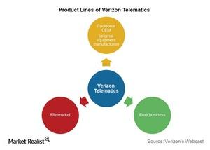 uploads/2016/01/Telecom-Verizon-Telematics-Model1.jpg
