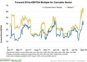 uploads/2018/09/Forward-EV-to-EBITDA-Multiple-for-Cannabis-Sector-2018-09-19-1-1.jpg