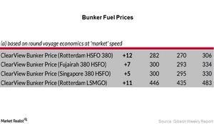 uploads/2017/04/bunker-fuel-prices-1-1.jpg