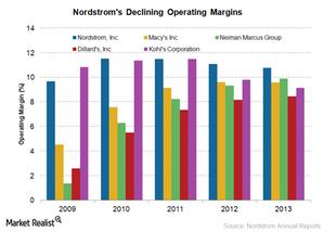 uploads/2015/02/operating-margins21.png