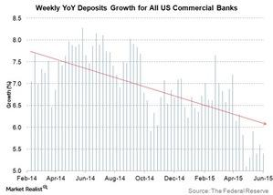 uploads/2015/06/weekly-yoy-deposits-growth-for-all-us-commercial-banks1.jpg