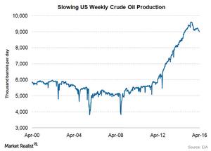 uploads/2016/05/US-crude-oil-prodcution-apr1.png