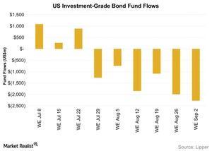 uploads///Investment Grade Bond Fund Flows