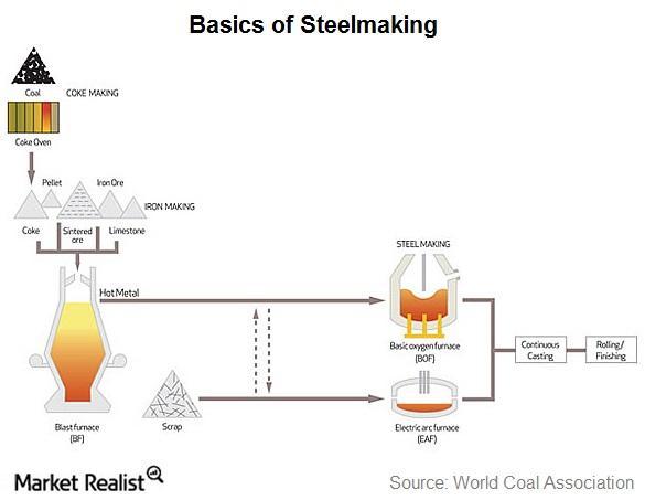 uploads///part  steelmaking