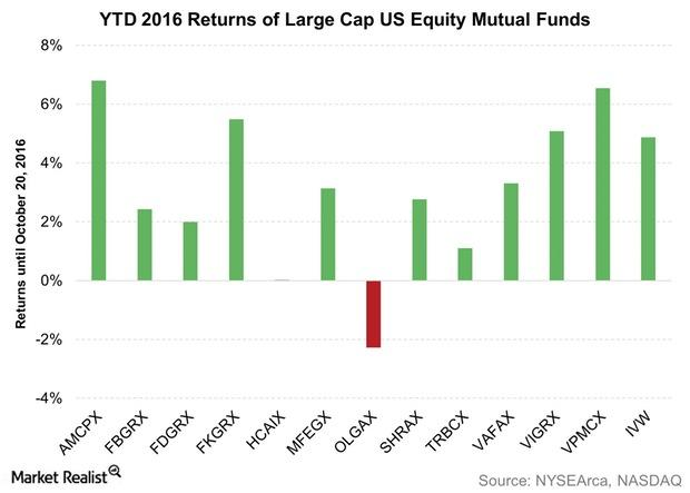 uploads///YTD  Returns of Large Cap US Equity Mutual Funds