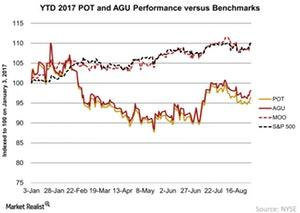 uploads///YTD  POT and AGU Performance versus Benchmarks