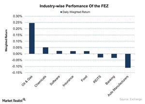 uploads/2015/11/Industry-wise-Perfomance-Of-the-FEZ-2015-11-041.jpg