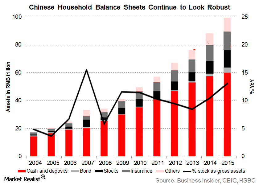 uploads///chinese household wealth