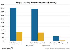 uploads///_Underwriting Asset Management Help Morgan Stanley Beat Q Estimates