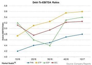 uploads///debt to ebitda ratios
