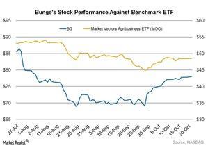 uploads/2015/10/Bunges-Stock-Performance-Against-Benchmark-ETF-2015-10-221.jpg